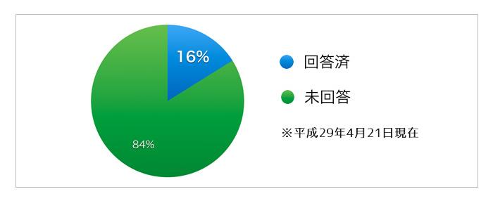 【ニュース】(回答途中経過)第1回イクボス充実度アンケート調査