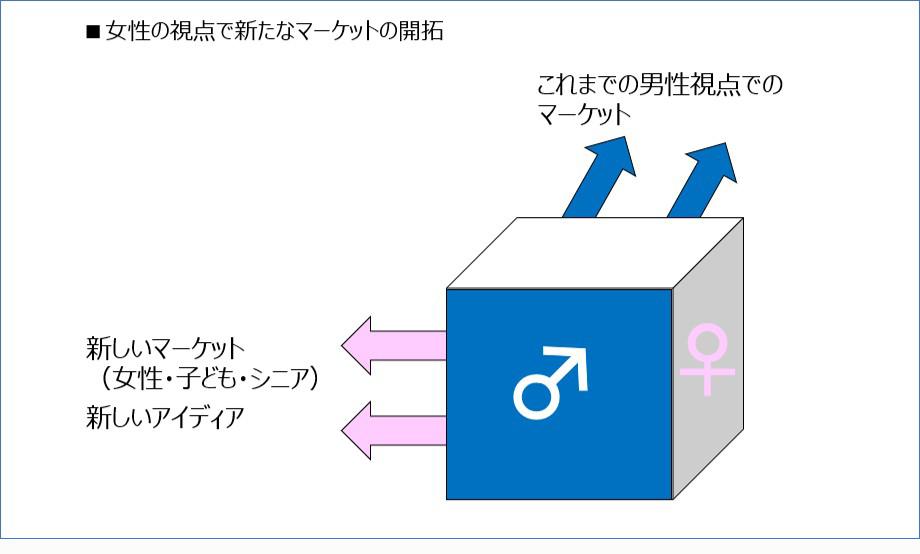女性視点の図