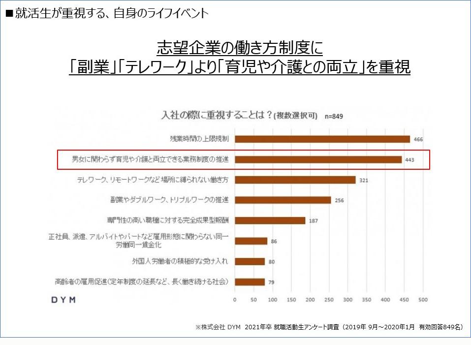 就活性の意識調査グラフ